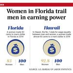 Women in Florida trail men in earning power