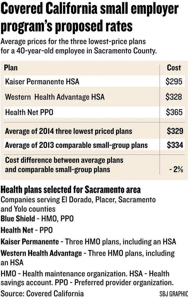 Chart: Covered California small employer program's proposed rates