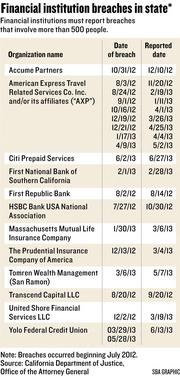 Chart: Financial institution breaches in California