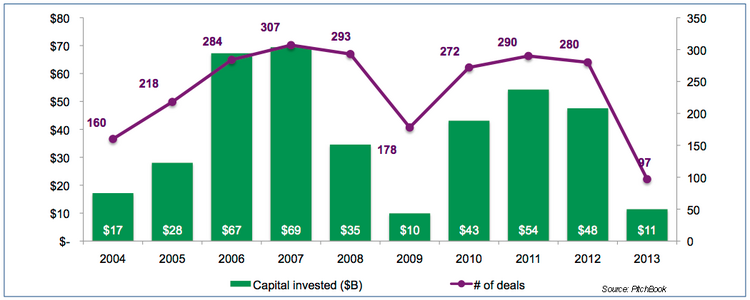 $4.1 billion in private equity was invested in the health care industry in the second quarter.