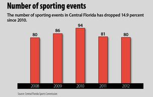 By the numbers: Economic impact of sports events