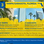 Tampa among top 5 moving destinations in 2015