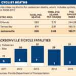 JTA to improve safety for cyclists through Complete Streets program