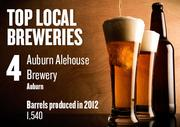 No. 4. Auburn Alehouse Brewery, Auburn, produced 1,540 barrels in 2012. The brewery was established in 2007.