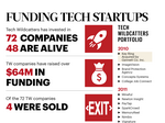 Tech Wildcatters is accelerating a plan for local startup funding