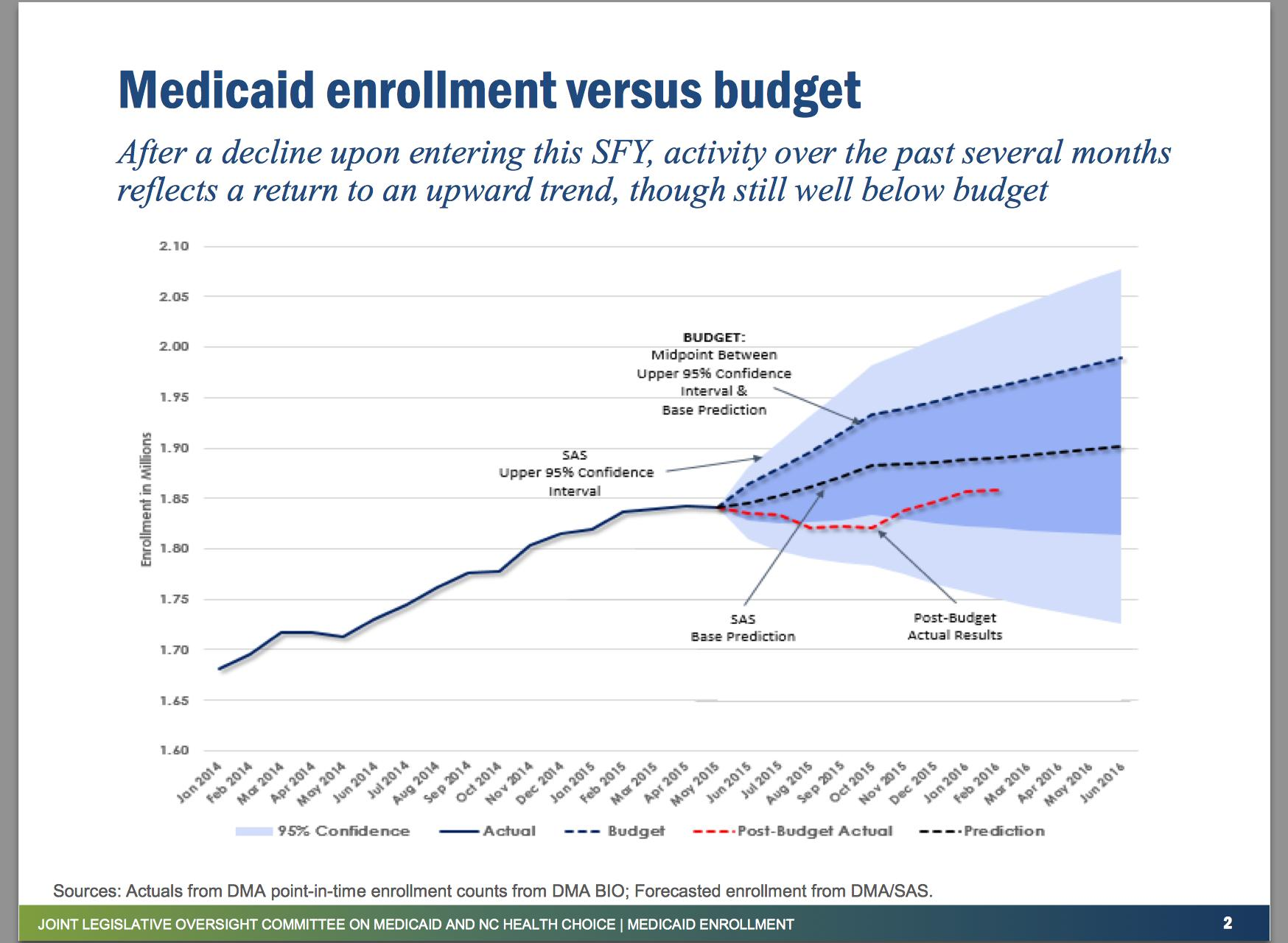 What are the different types of Medicaid plans?