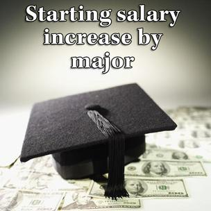 Click through the slideshow to see which majors had the highest starting salary percent increase in 2012 nationwide.