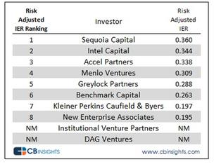 A revised ranking of the top tech VCs by CB Insights breaks a tie between Intel Capital and Sequoia Capital. Instead of just looking at the number of companies in a firm's portfolio, the new ranking includes measures of effectiveness and stage of investment.  