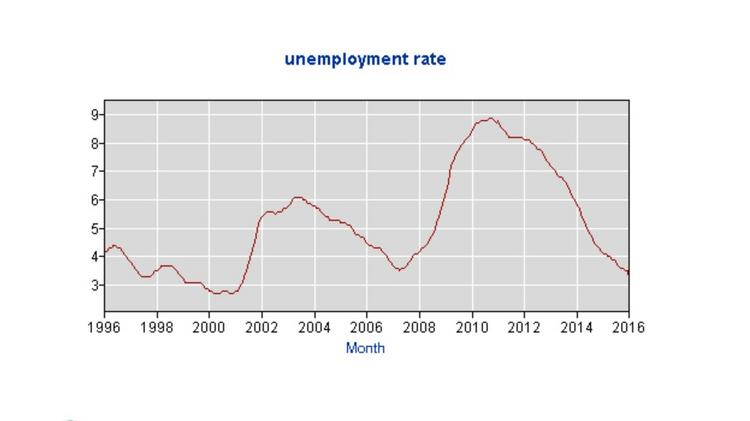 623367888635dc Chart shows Colorado s unemployment rate over the last 20 years. Figures at  right are percentages