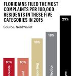 Which financial product did Floridians complain about most?