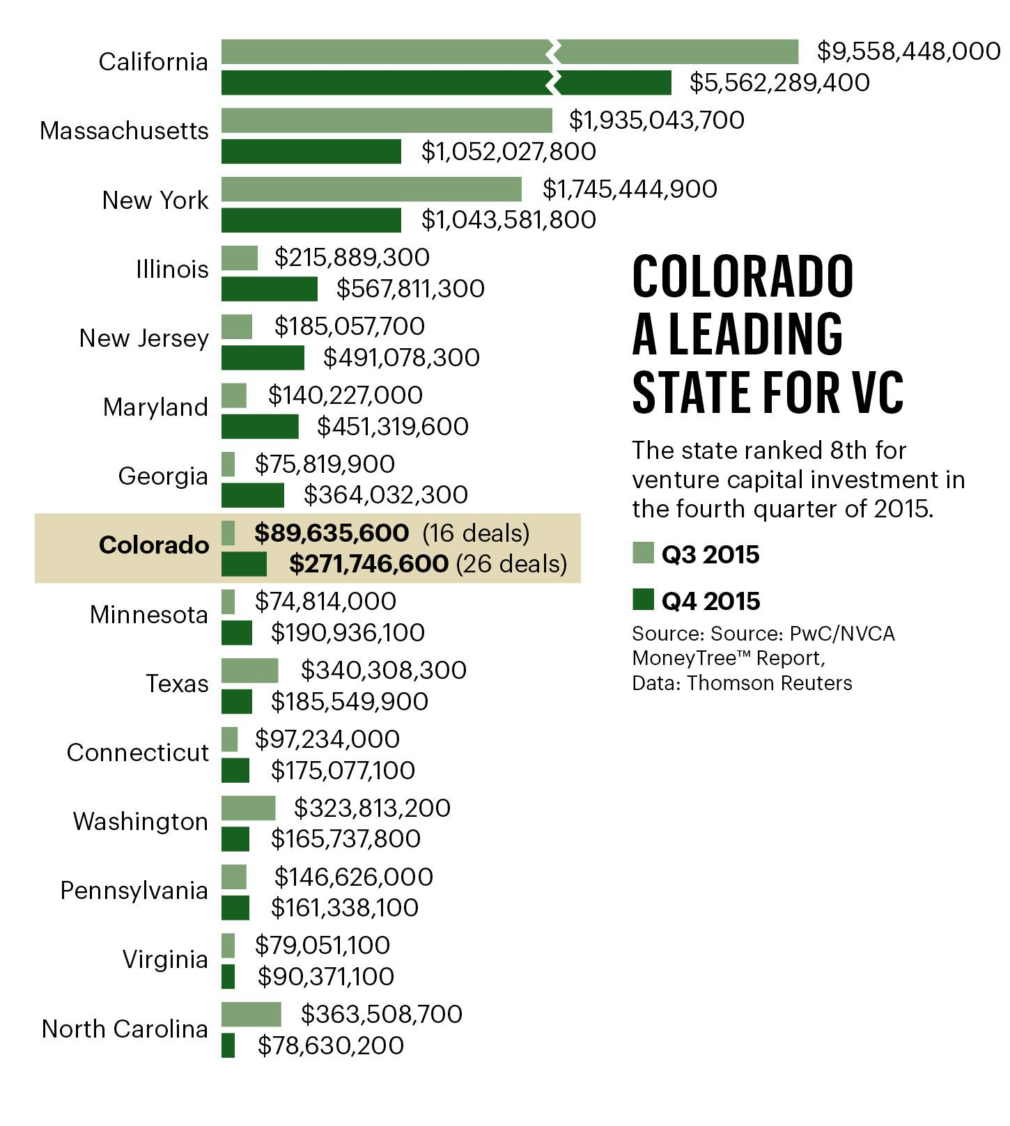Denver Business Journal News: Getting The Eye Of Venture Capitalists