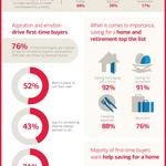 Most first-time homebuyers prefer to skip starter home, shop for the long term