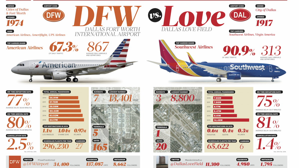Head to head: Comparing DFW and Love Field airports - Dallas ...