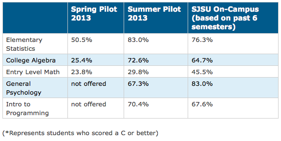 Beautiful A Chart From San Jose State University Showing Improving Grades Among  Students Taking Courses From Online