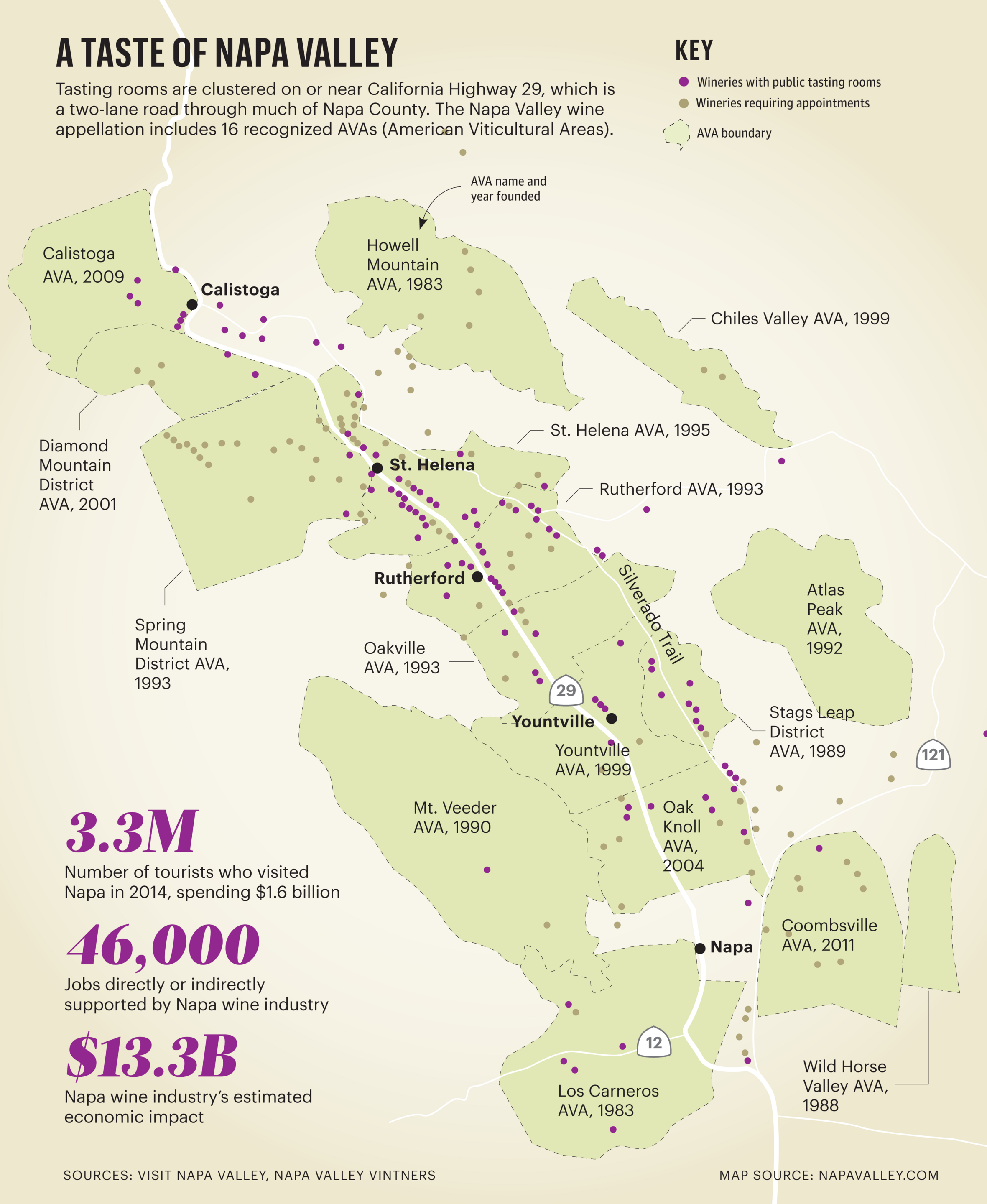 The contribution of the sangiovese wine and the napa valley to the wine industry