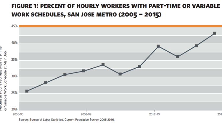 More than four out of ten hourly workers in San Jose have less than a full-time schedule at their primary job.