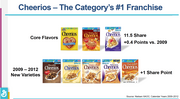 General Mills has unveiled several versions of Cheerio's in the past three years, according to this slide General Mills shared at the Consumer Analyst Group of New York conference in February.