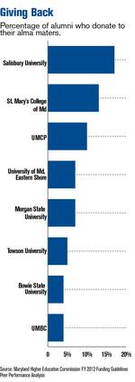Maryland's college grads give less to alma maters