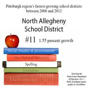 No. 11 is the North Allegheny School District.