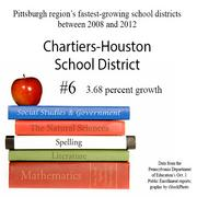 No. 6 is the Chartiers-Houston School District.