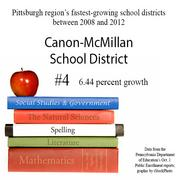 No. 4 is the Canon-McMillan School District.
