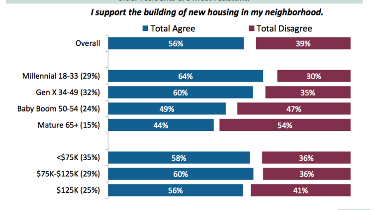 Responses to the 2016 Bay Area Council survey show more support for development for younger residents.