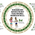 Austin No. 1 for small business, study shows