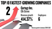 No. 2. Cartagz Inc. of Elk Grove, with six employees, saw revenue growth of 414.37 percent between 2010 and 2012.