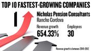 No 1. Nicholas Pension Consultants of Rancho Cordova, with 30 employees, saw revenue growth of 654.33 percent between 2010 and 2012.