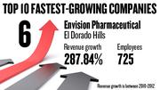 No. 6. Envision Pharmaceutical Services Inc., with 725, of El Dorado Hills, saw revenue growth of 287.84 percent between 2009 and 2012.