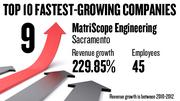 No. 9.  Matriscope Engineering Laboratories Inc. of Sacramento, with 45 employees, saw revenue growth of 229.85 percent between 2010 and 2012.