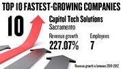No. 10. Capitol Tech Solutions of Sacramento, with 7 employees, saw revenue growth of 227.07 between 2010 and 2012.