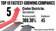 No. 5. Crocker Electric Inc. of Sacramento, with 45 employees, saw revenue growth of 303.38 percent between 2010 and 2012.