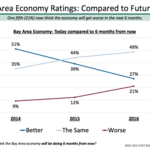 Economic optimism fading in Bay Area Council's poll