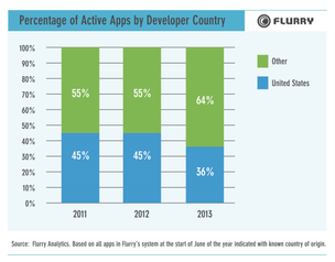 U.S.-made apps are losing market share in the global app market.