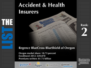 2: Regence BlueCross BlueShield of Oregon  The full list of the top regional accident and health insurers - including contact information - is available to PBJ subscribers.  Not a subscriber? Sign up for a free 4-week trial subscription to view this list and more today