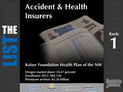 1: Kaiser Foundation Health Plan of the NW  The full list of the top regional accident and health insurers - including contact information - is available to PBJ subscribers.  Not a subscriber? Sign up for a free 4-week trial subscription to view this list and more today