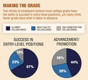 "Source: Association of American Colleges and Universities/Hart Research Associates; 2013 survey ""Employer Priorities for College Learning and Student Success"""