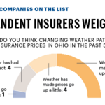 Severe weather expected to continue as insurance losses pile up