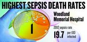No. 1. Woodland Memorial Hospital, with a 2012 sepsis death rate of 19.7 per 100 infected patients. That rate was up 3.3 percent from 2009.