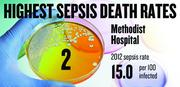 No. 2. Methodist Hospital of Sacramento, with a 2012 sepsis death rate of 15.0 per 100 infected patients. That rate was down 33.6 percent from 2009.