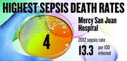 No. 4.  Mercy San Juan Hospital, with a 2012 sepsis death rate of 13.3 per 100 infected patients. That rate was down 29.7 percent from 2009.
