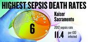 No. 6. Kaiser Sacramento, with a 2012 sepsis death rate of 11.4 per 100 infected patients. That rate was down 48.1 percent from 2009.