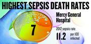 No. 7. Mercy General Hospital, with a 2012 sepsis death rate of 11.2 per 100 infected patients. That rate was down 29.8 percent from 2009.