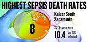 No. 8. Kaiser South Sacramento, with a 2012 sepsis death rate of 10.4 per 100 infected patients. That rate was down 15.1 percent from 2009.