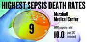 No. 9. Marshall Medical Center, with a 2012 sepsis death rate of 10.0 per 100 infected patients. That rate was down 33.9 percent from 2009.