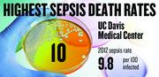 No. 10. UC Davis Medical Center, with a 2012 sepsis death rate of 9.8 per 100 infected patients. That rate was down 38.5 percent from 2009.