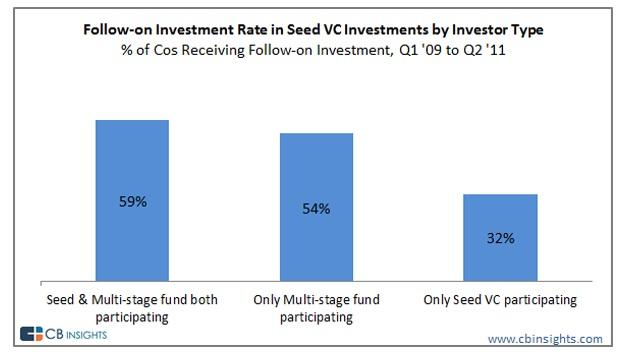 A new report from CB Insights found that startups that got all of their initial funds from seed investors are much less likely to get later rounds of funding.