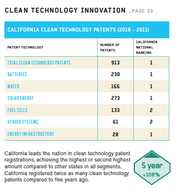 A snapshot of growth in California cleantech patents.