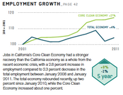 Changes in the California cleantech employment landscape, according to a new industry report.